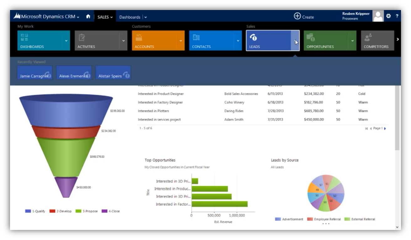 Microsoft Dynamics Crm 2013 Business Processes Using