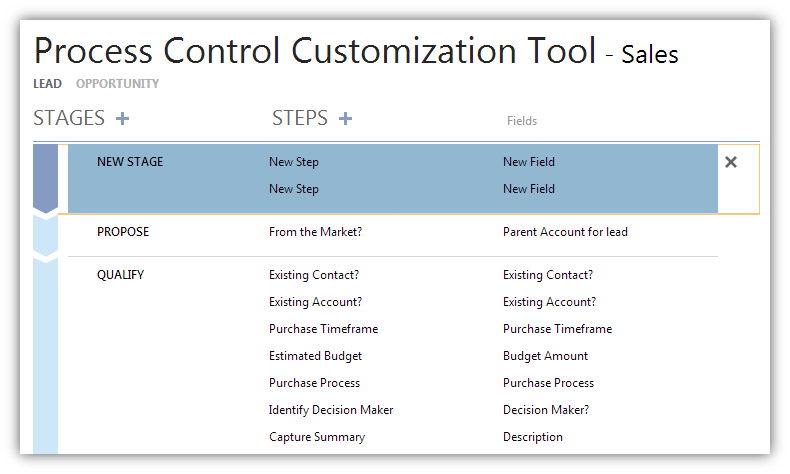 Stages in Microsoft Dynamics CRM 2013