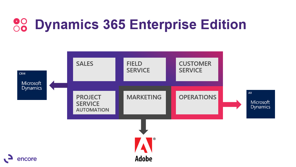 dynamics-365-enterprise-edition