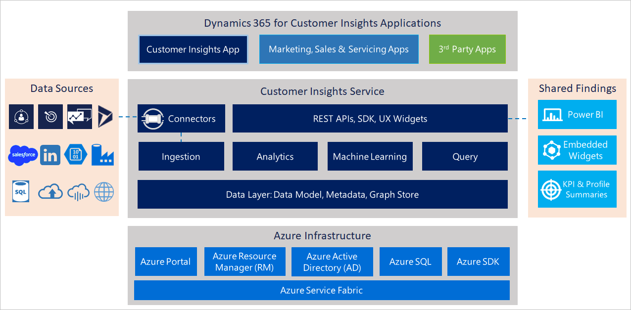 What Is Dynamics 365 For Customer Insights Encore