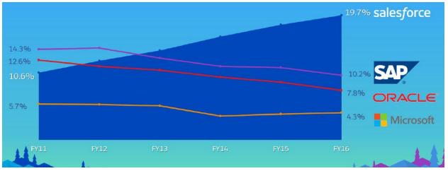 Office 2018 market penetration