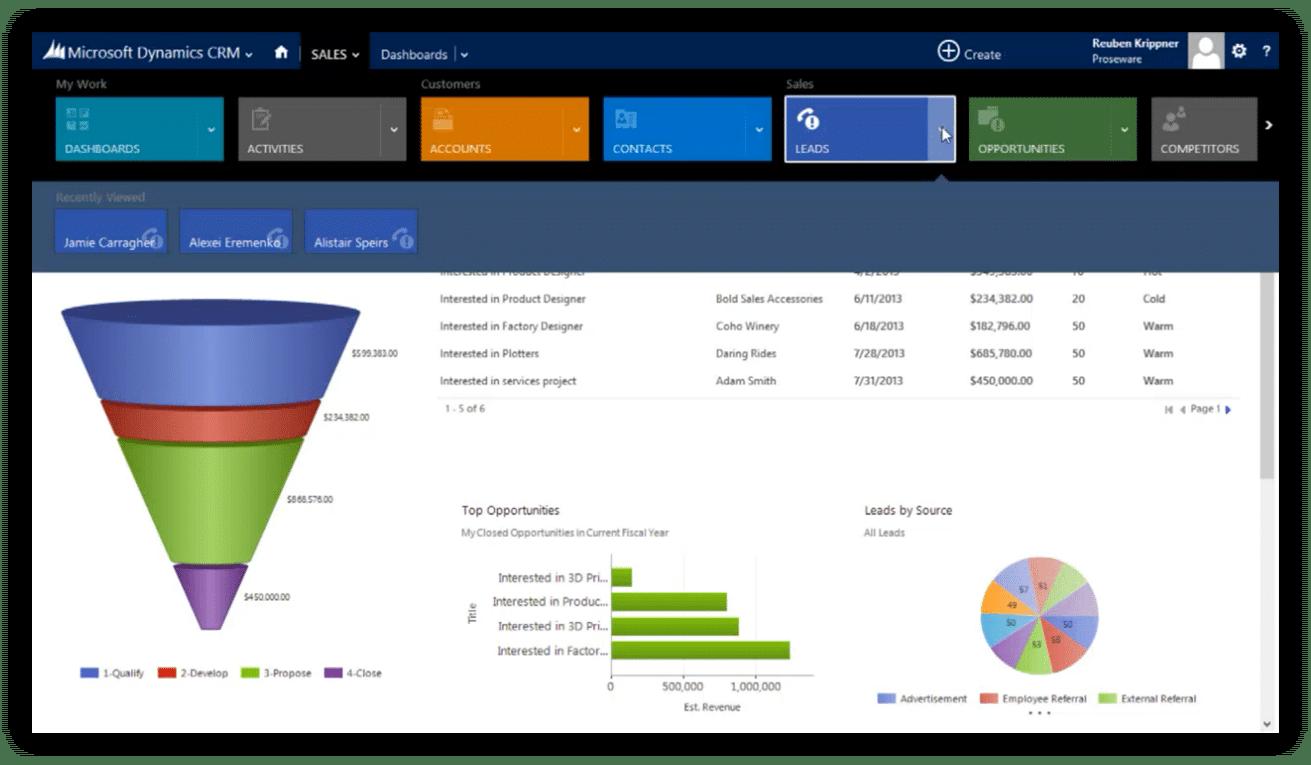 Microsoft Dynamics CRM 2013 Dashboards