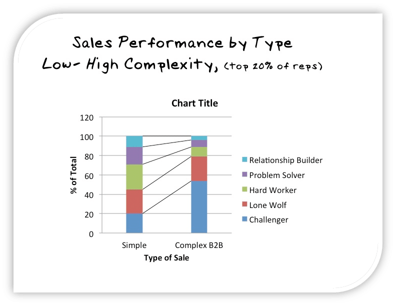 Sales Performance by Type