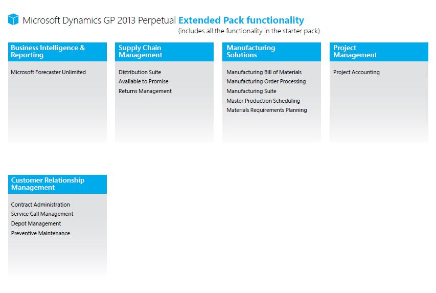 Microsoft Dyamics GP 2013 Extended Pack