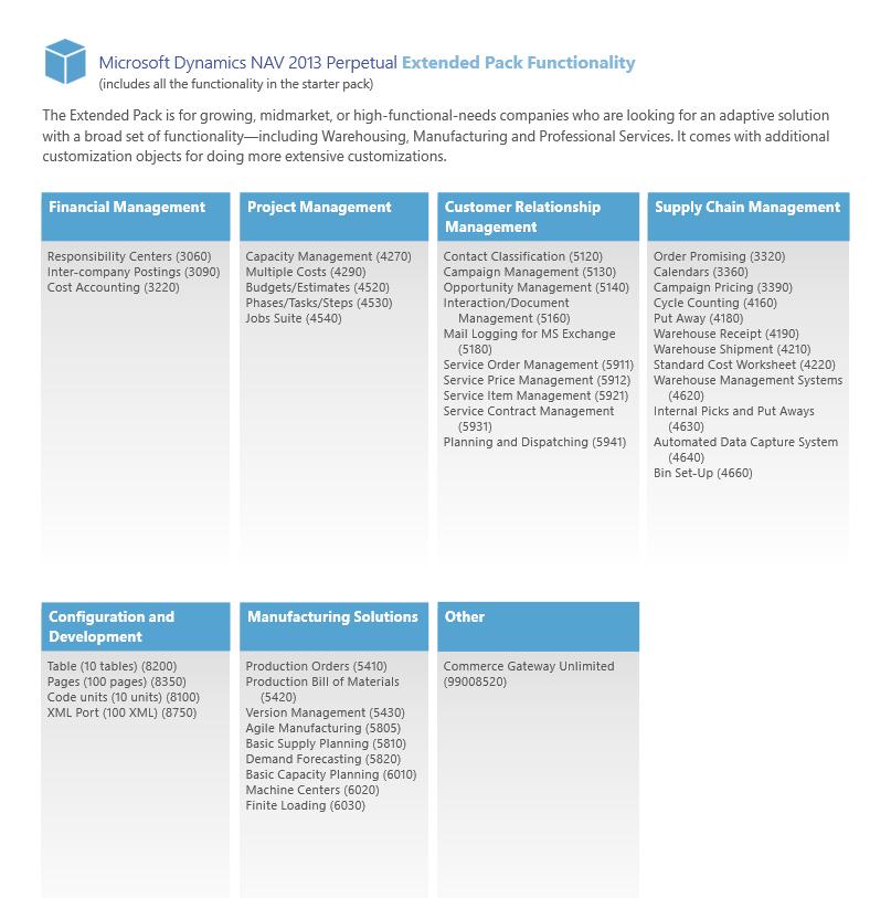 Microsoft Dynamics NAV 2013 Extended Pack