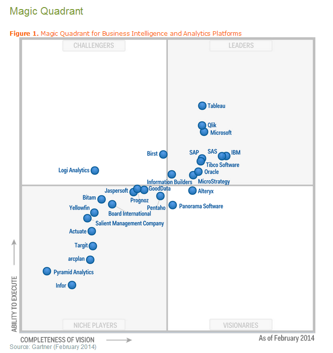 Gartner S Magic Quadrant For Bi 2014 Featuring Tableau