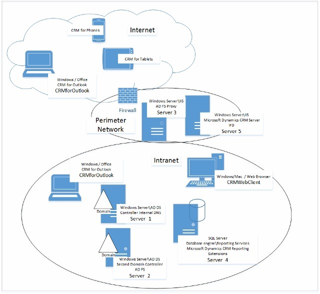 Securing Dynamics Crm With A Web Application Proxy
