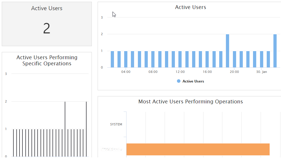 Monitor your Dynamics 365 Online Performance in Power