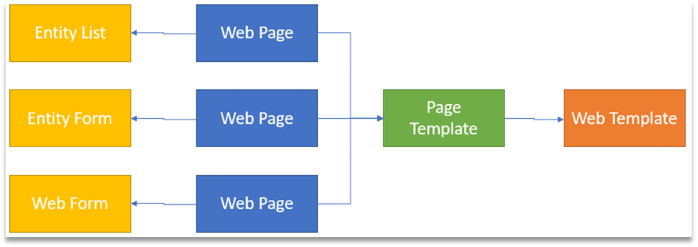 Portals in Dynamics 365 | Page Templates | Encore Business Solutions