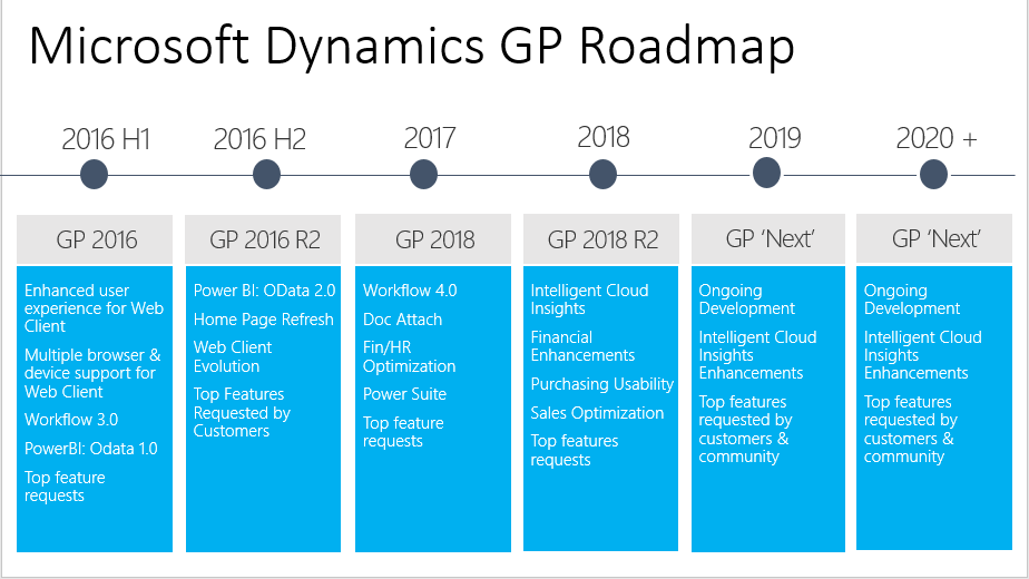 The Future of Dynamics GP