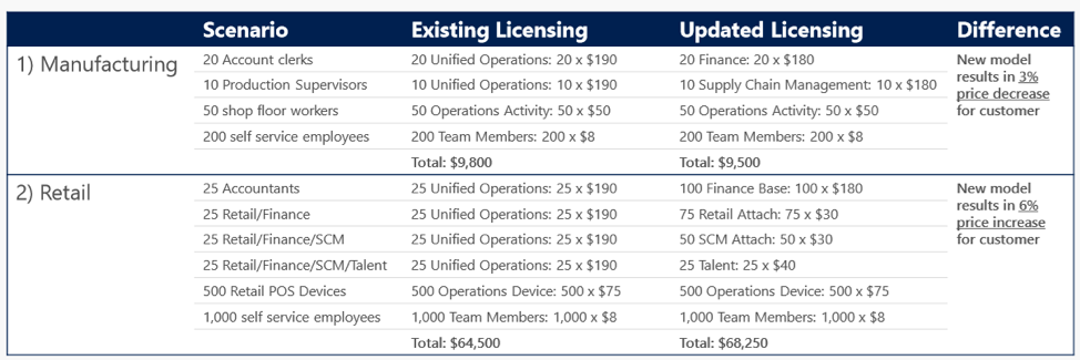 """Examples of Dynamics 365 """"Attach"""" Pricing for retailers and manufacturers"""