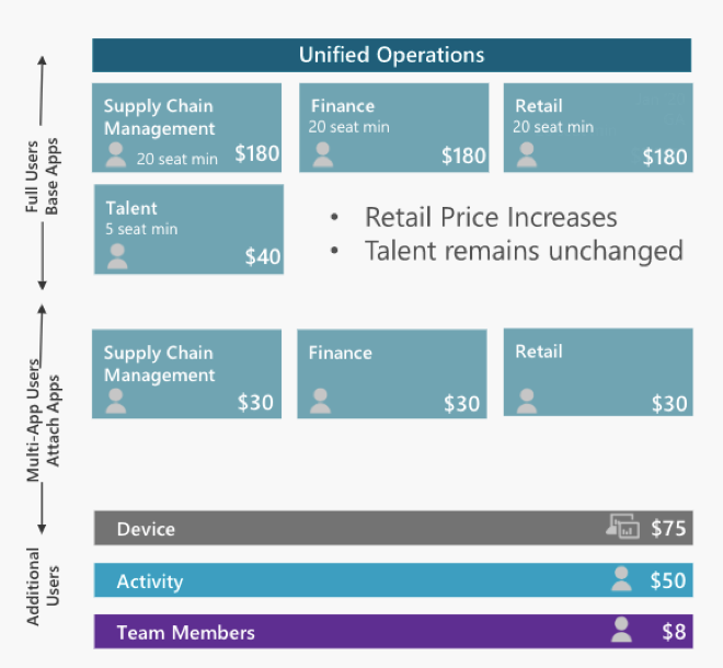 What Is the New Dynamics 365 for Finance & Operations Pricing?