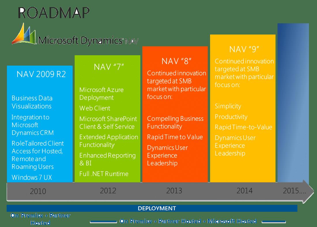 NAV_Roadmap