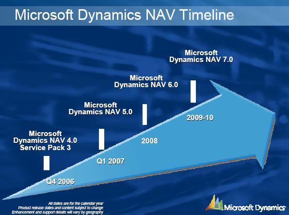 Navision 5 - Microsoft Dynamics NAV Timeline