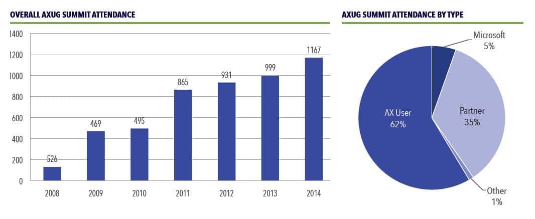AXUG stats