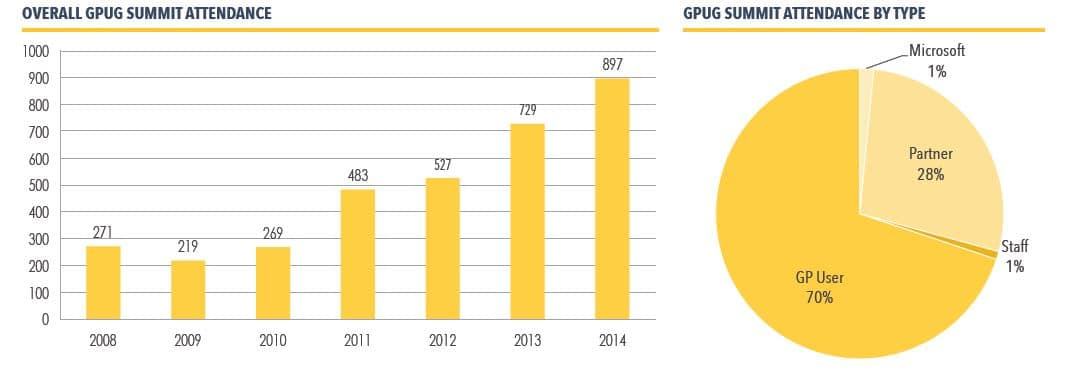 GPUG stats