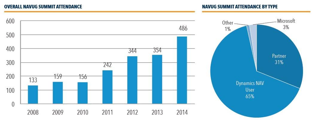 NAVUG Stats