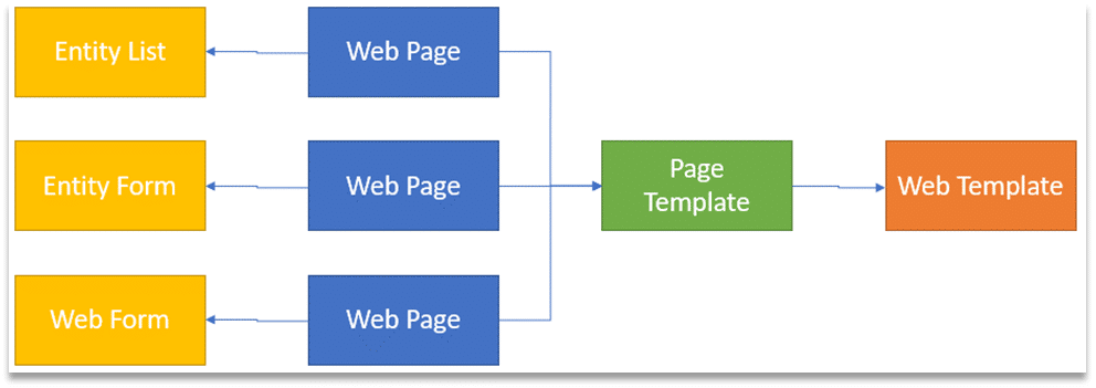 Page-Templates-in-Dynamics-365