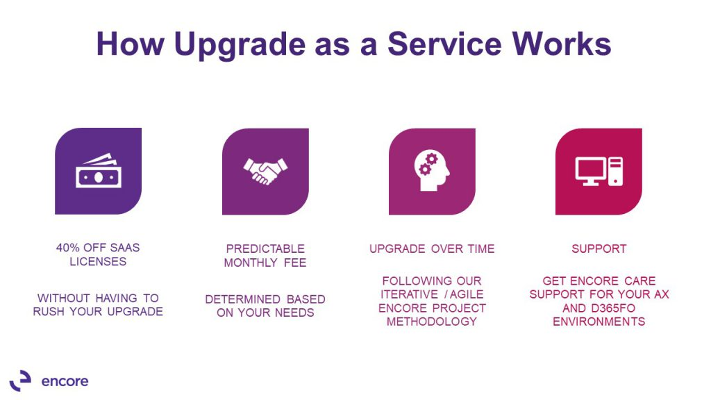 Dynamics AX Upgrade as a Service Overview