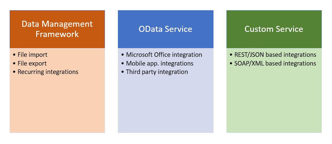 integrations D365