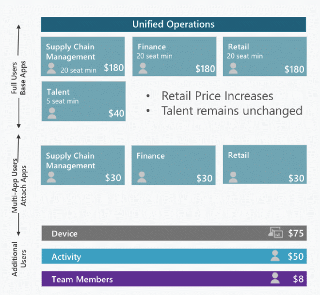 "Dynamics 365 Finance and Operations ""Attach"" Pricing"