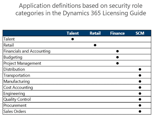 Dynamics 365 SCM vs Finance Features Defined by Security Role