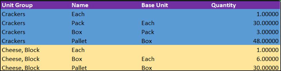 Unit-Groups